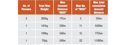 Rollglise R550 Maximum Descent Information