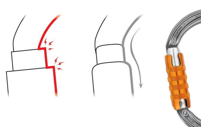 Fluid Petzl Karabiner Design
