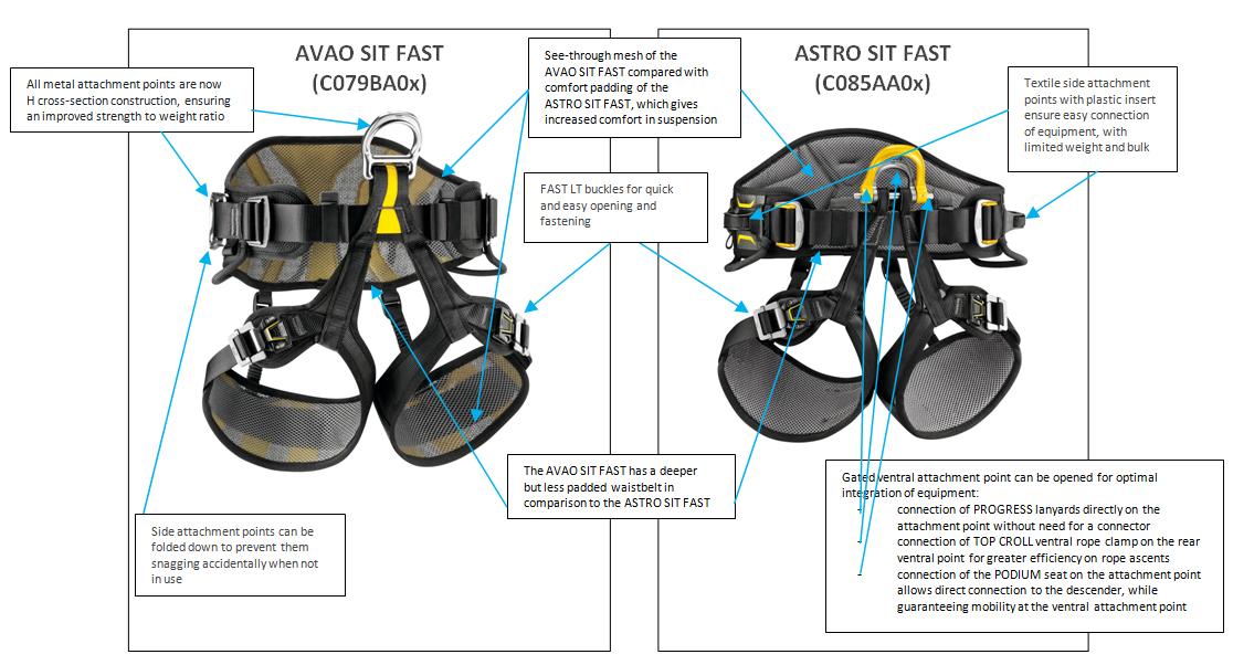 Petzl Avao v Astro Harness Comparison